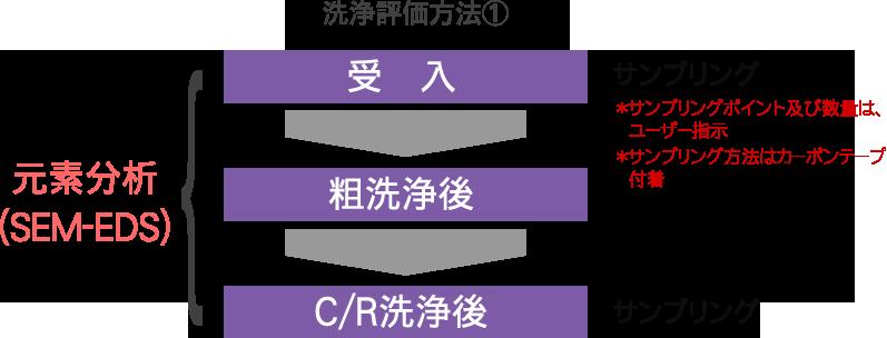 洗浄評価方法1