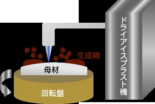 熱応力と衝撃力による蓄積物の剥離と除去概略図